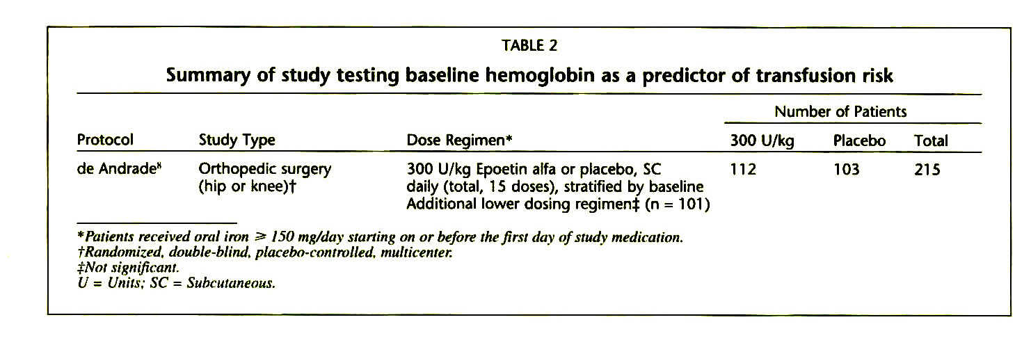 TABLE 2Summary of study testing baseline hemoglobin as a predictor of transfusion risk