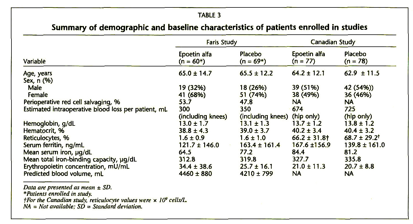 table 3Summary of demographic and baseline characteristics of patients enrolled in studies
