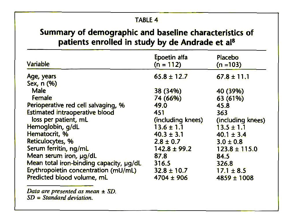 TABLE 4Summary of demographic and baseline characteristics of patients enrolled in study by de Andrade et al8