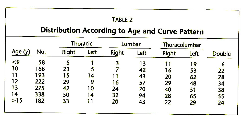 TABLE 2Distribution According to Age and Curve Pattern