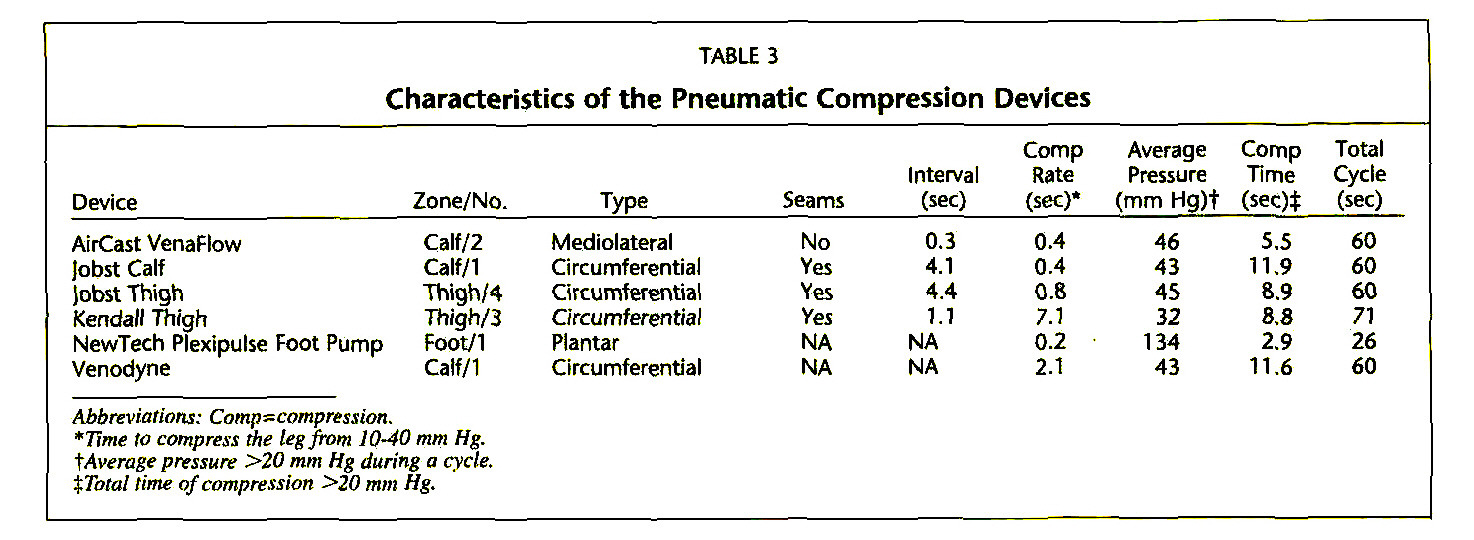 Evaluation Of Intermittent Pneumatic Compression Devices
