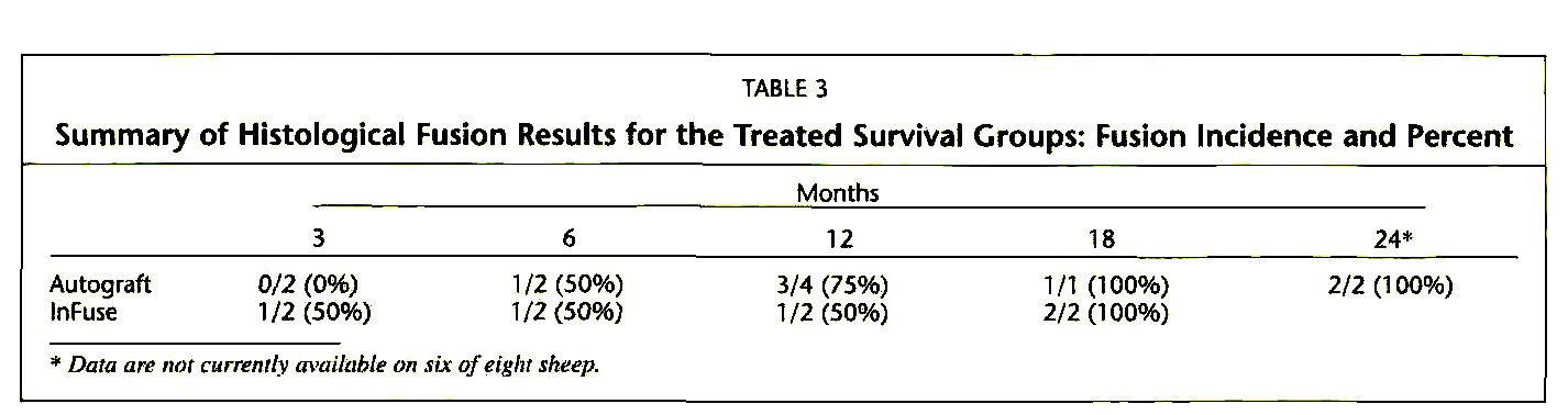 TABLE 3Summary of Histological Fusion Results for the Treated Survival Croups: Fusion Incidence and Percent