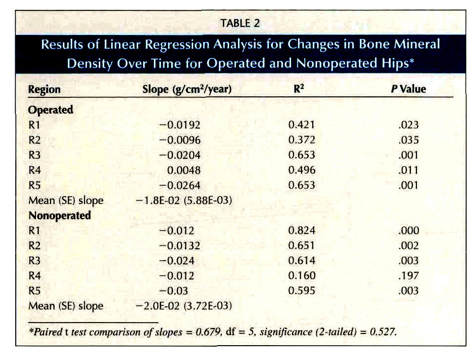 TABLE 2Results of Linear Regression Analysis for Changes in Bone Mineral Density Over Time for Operated and Nonoperated Hips*
