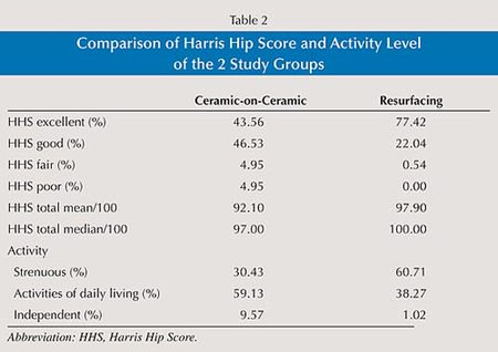 Table 2: Comparison of Harris Hip Score and Activity Level of the 2 Study Groups