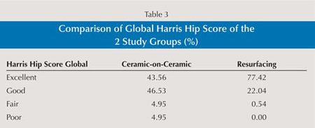 Table 3: Comparison of Global Harris Hip Score of the 2 Study Groups (%)