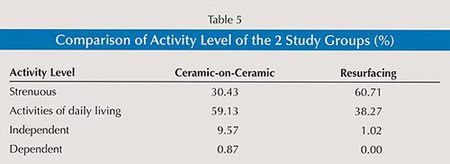 Table 5: Comparison of Activity Level of the 2 Study Groups (%)