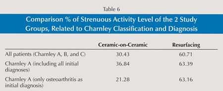 Table 6: Comparison % of Strenuous Activity Level of the 2 Study Groups, Related to Charnley Classification and Diagnosis