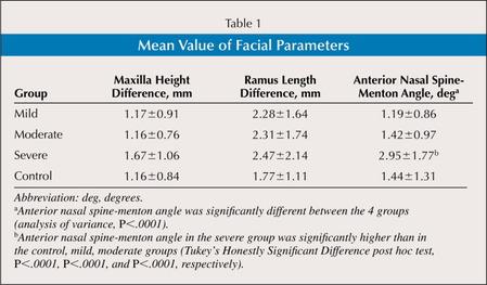 Mean Value of Facial Parameters