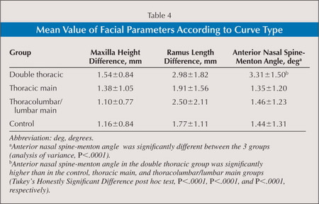 Mean Value of Facial Parameters According to Curve Type