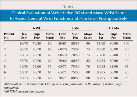 Clinical Evaluation of Wrist Active ROM and Mayo Wrist Score to Assess General Wrist Function and Pain Level Postoperatively