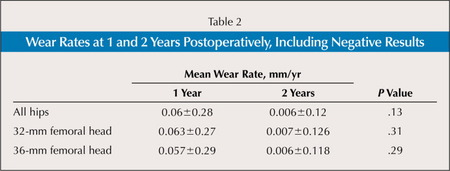 Wear Rates at 1 and 2 Years Postoperatively, Including Negative Results