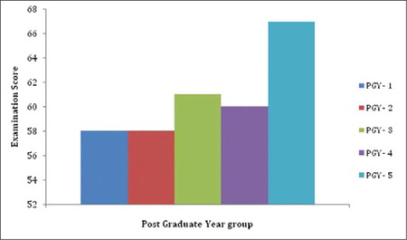 Average raw score for each postgraduate year residency group (PGY) out of total of 100 points.