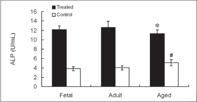 The alkaline phosphatase (ALP) levels after osteogenic induction of mesenchymal progenitor cells show no significant difference among the 3 groups (P=.215), but show a significant difference among different patients without induction (controls).