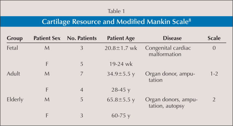 Cartilage Resource and Modified Mankin Scale8