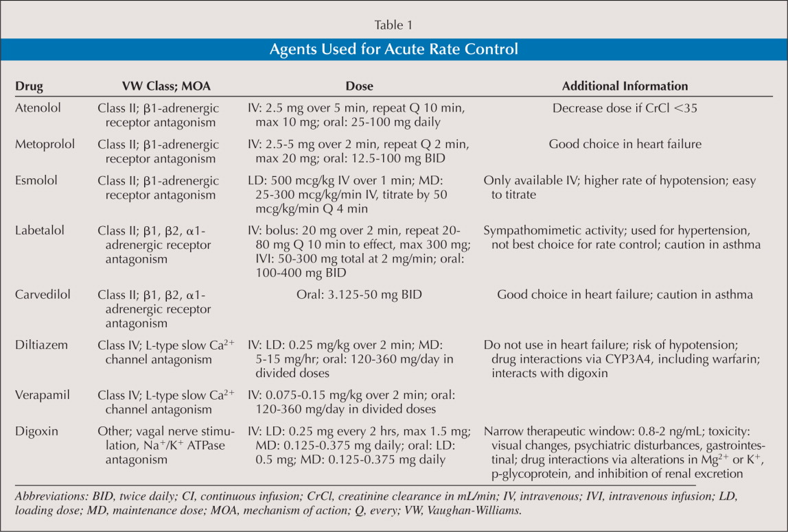 Agents Used for Acute Rate Control
