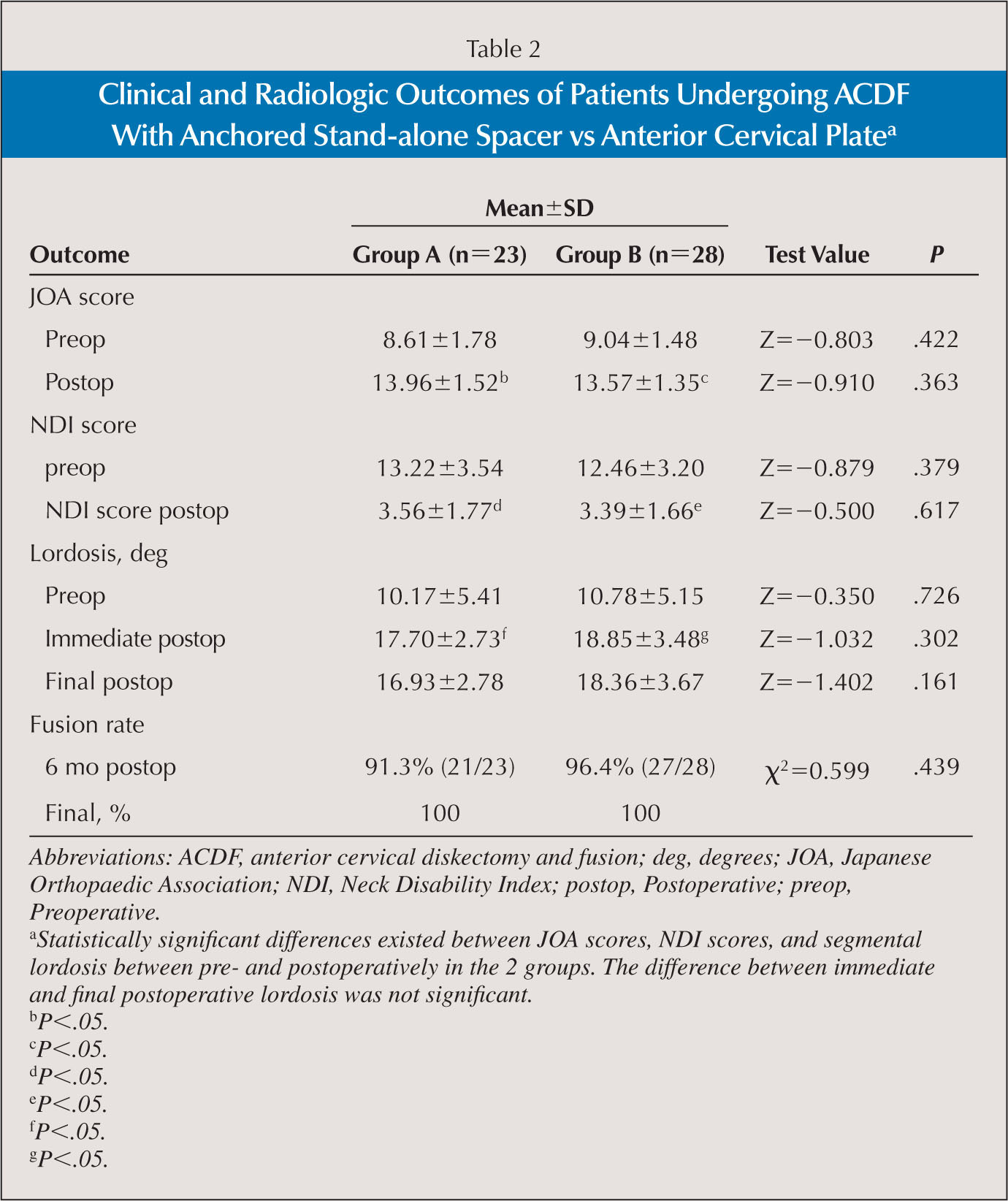 Stand Alone Anchored Spacer Versus Anterior Plate For Multilevel Locking Circuit Board Support From Reliable Clinical And Radiologic Outcomes Of Patients Undergoing Acdf With Vs