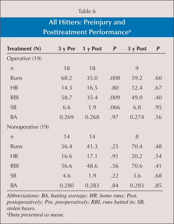All Hitters: Preinjury and Posttreatment Performancea