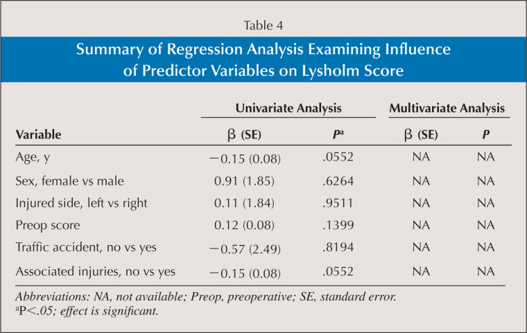 Summary of Regression Analysis Examining Influence of Predictor Variables on Lysholm Score