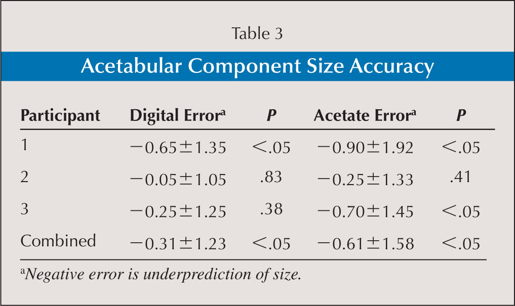 Acetabular Component Size Accuracy