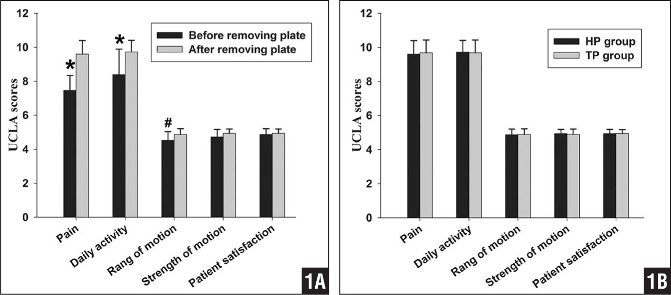 Graph showing University of California, Los Angeles (UCLA) Shoulder rating scale results before and after plate removal in the hook plate group (*P<.01; #P<.05). No differences in strength or patient satisfaction existed between shoulders before and after plate removal (A). Graph showing UCLA Shoulder rating scale results of the hook plate (HP) group after plate removal compared with the T-plate (TP) group. No differences existed between the 2 groups (P>.05) (B).