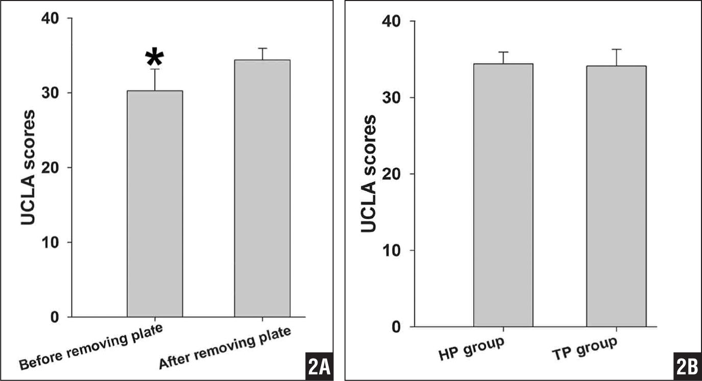 Graph showing University of California, Los Angeles (UCLA) Shoulder rating scale results before and after plate removal in the hook plate group (*P<.01) (A). Graph showing comparison of UCLA Shoulder rating scale results between the hook plate (HP) group after plate removal and the T-plate (TP) group. No differences existed between the 2 groups (P>.05) (B).