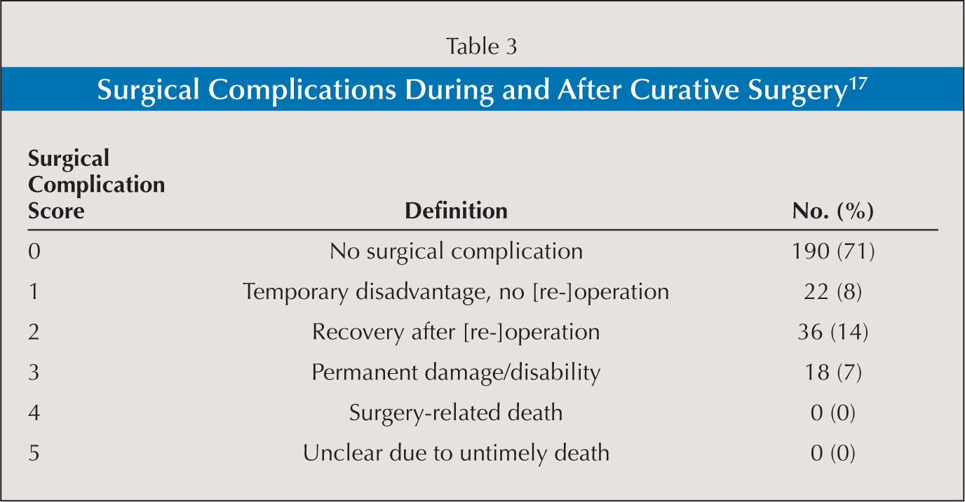 Surgical Complications During and After Curative Surgery17