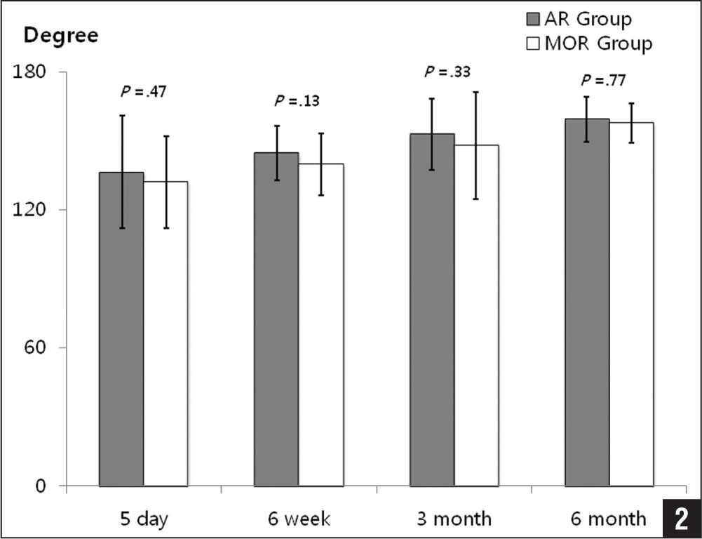 Graph showing forward flexion improved serially by 5 days, 2 and 6 weeks, and 3 and 6 months postoperatively. No statistically significant difference was found between the 2 groups at serial follow-up assessments. The error bars show the standard error of the mean. Abbreviations: AR, arthroscopic repair; MOR, mini-open repair.