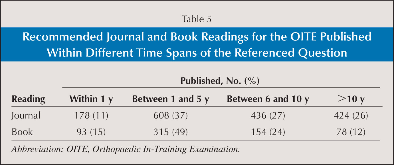 Recommended Journal and Book Readings for the OITE Published Within Different Time Spans of the Referenced Question