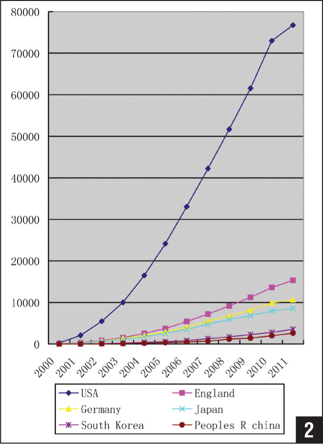 Line graph showing numbers of citations between 2000 and 2011.