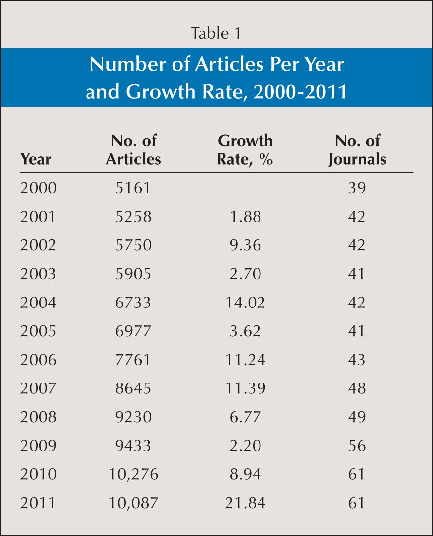 Number of Articles Per Year and Growth Rate, 2000–2011