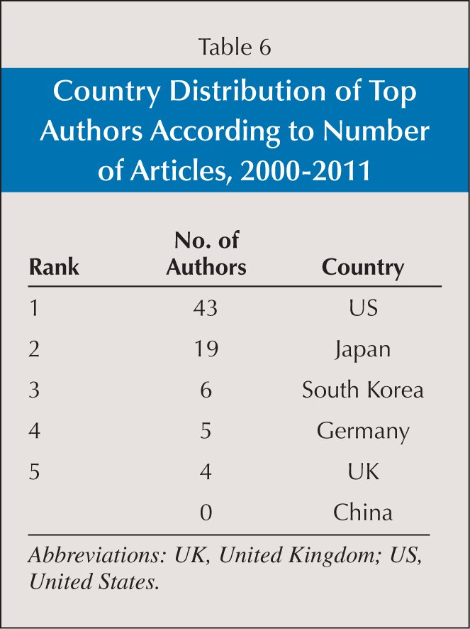 Country Distribution of Top Authors According to Number of Articles, 2000–2011