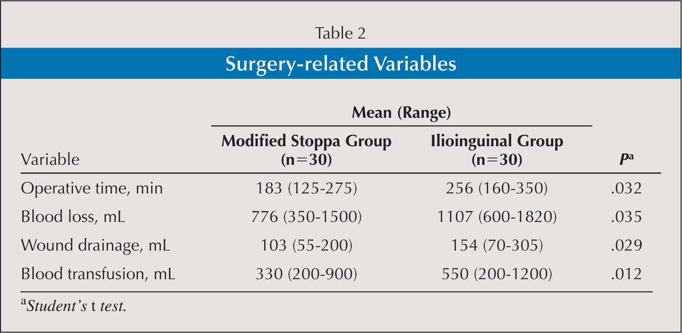 Surgery-related Variables
