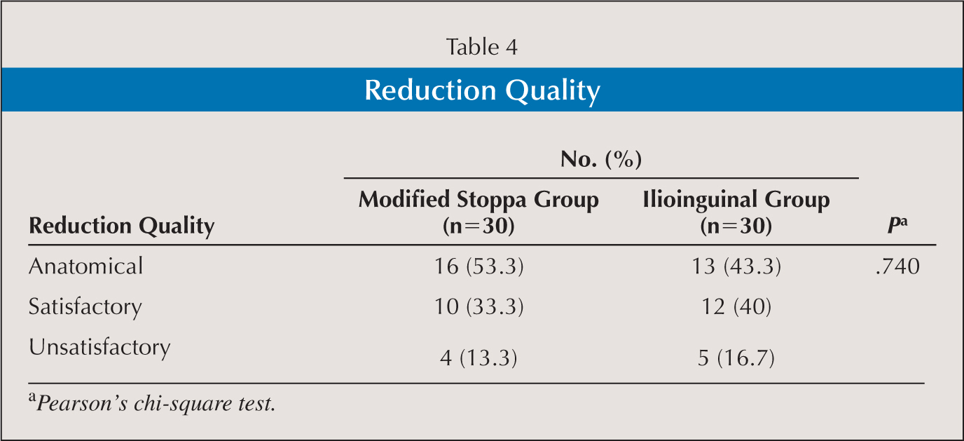 Reduction Quality