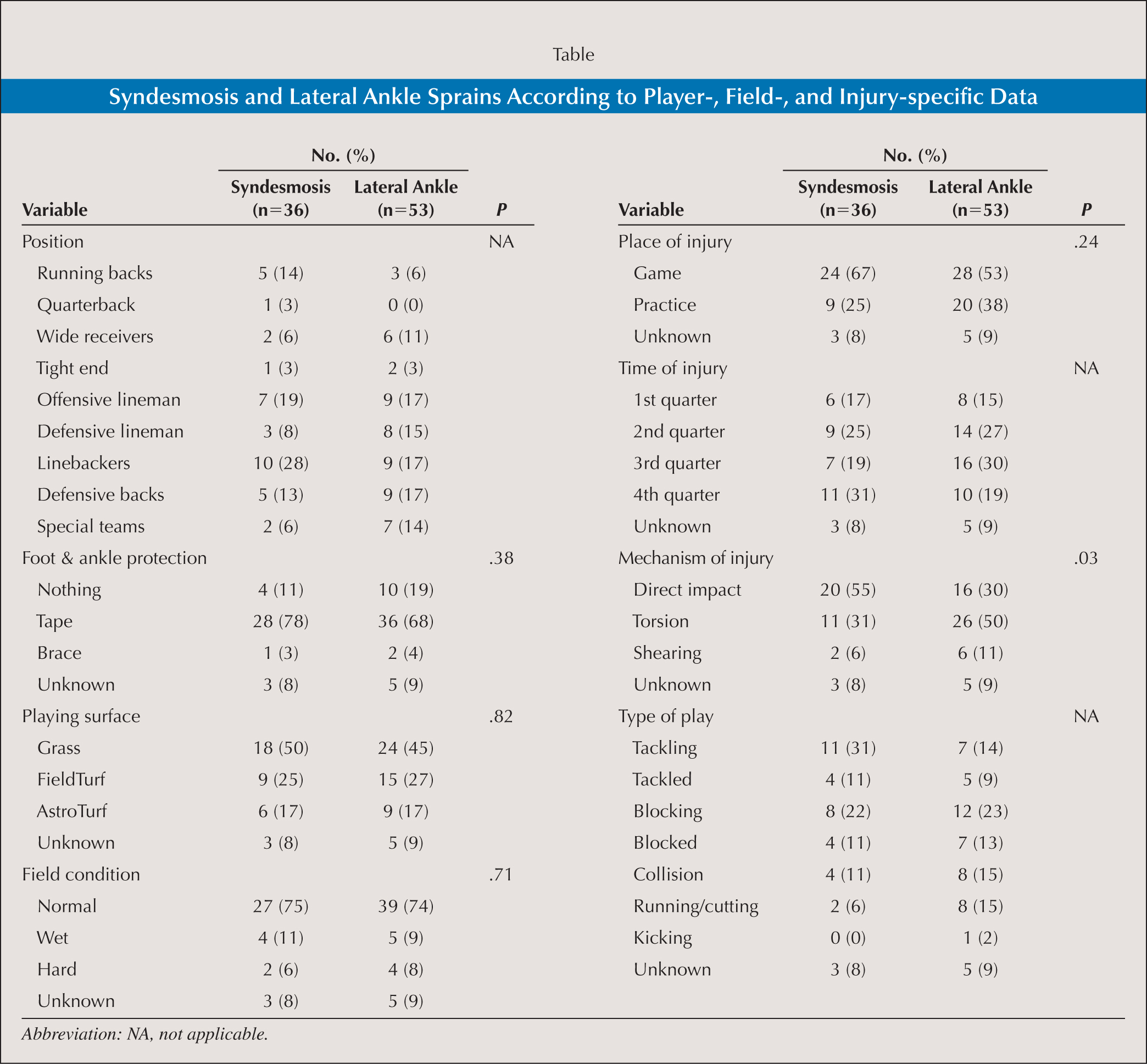 Syndesmosis and Lateral Ankle Sprains According to Player-, Field-, and Injury-specific Data