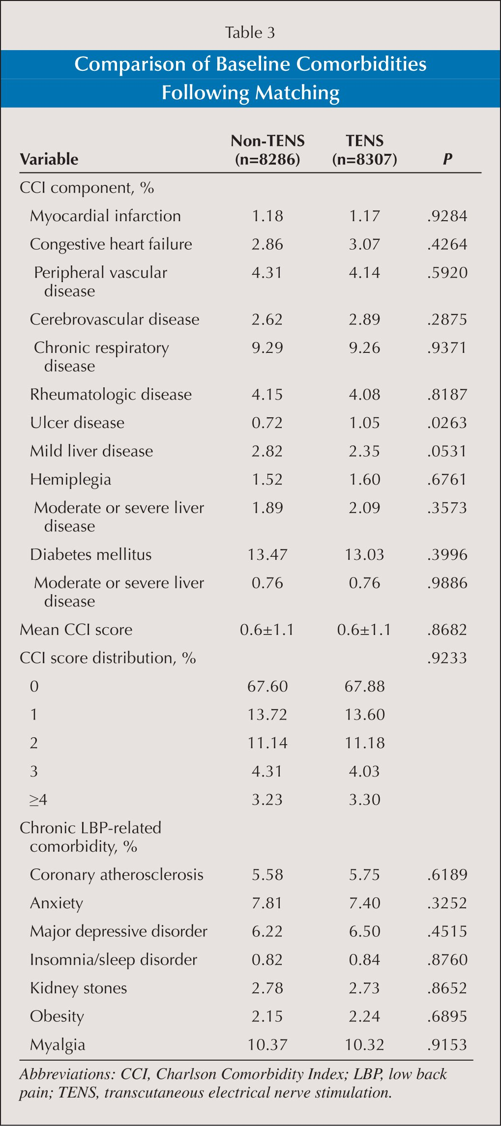 Comparison of Baseline Comorbidities Following Matching
