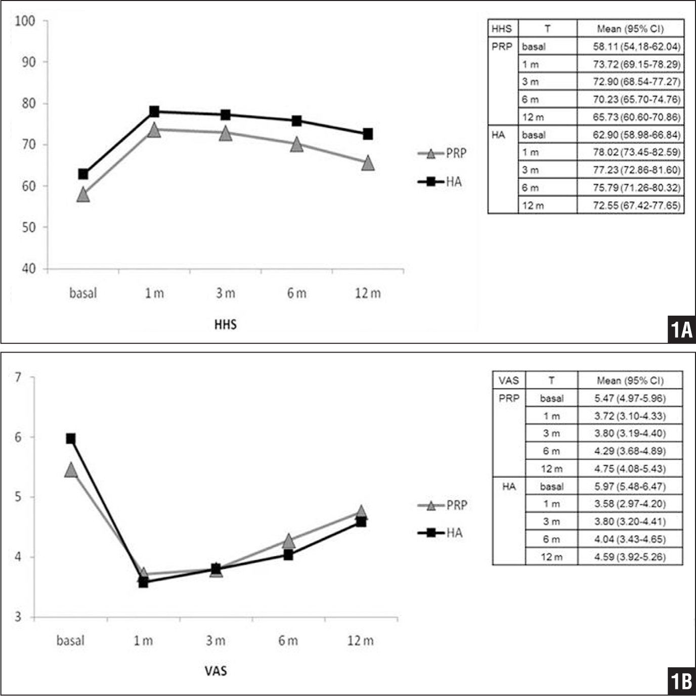 Graphs showing Harris Hip Score (HHS) (A) and visual analog scale (VAS) score (B) evolution at different follow-up times (T) in patients treated with platelet-rich plasma (PRP) vs hyaluronic acid (HA). Abbreviation: CI, confidence interval.