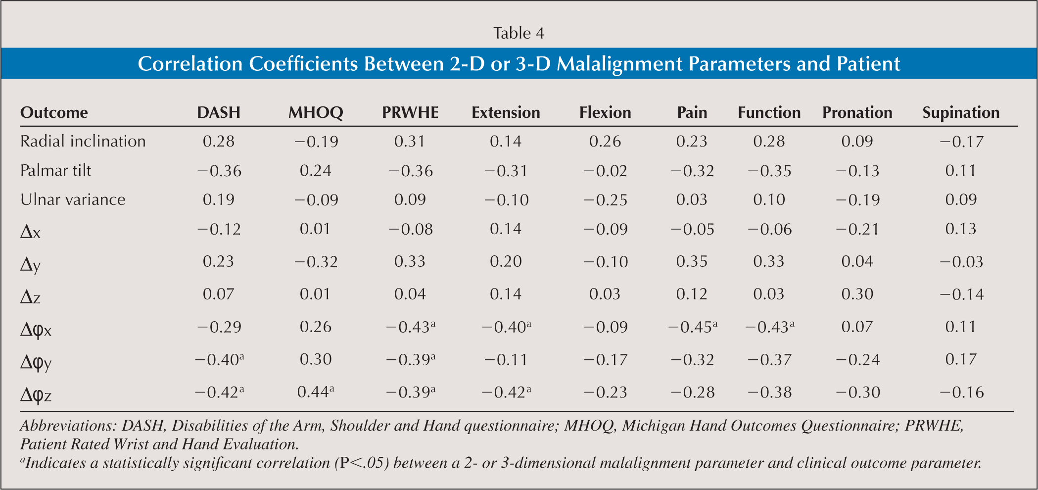 Correlation Coefficients Between 2-D or 3-D Malalignment Parameters and Patient