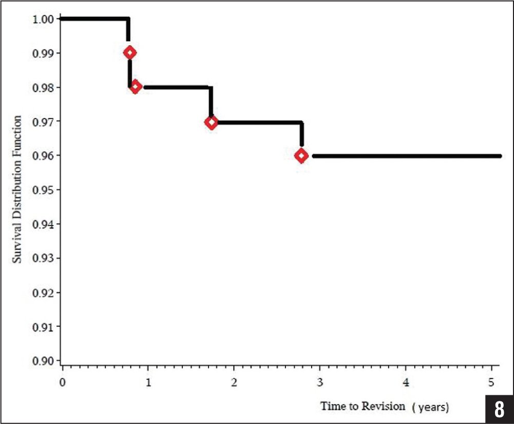 Graph showing incidence and timing of reoperation with an overall 96% survivorship.