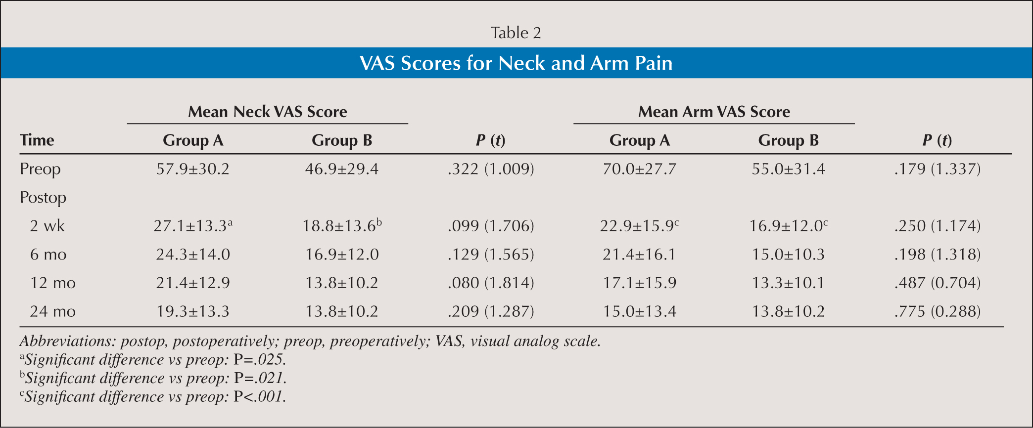 VAS Scores for Neck and Arm Pain