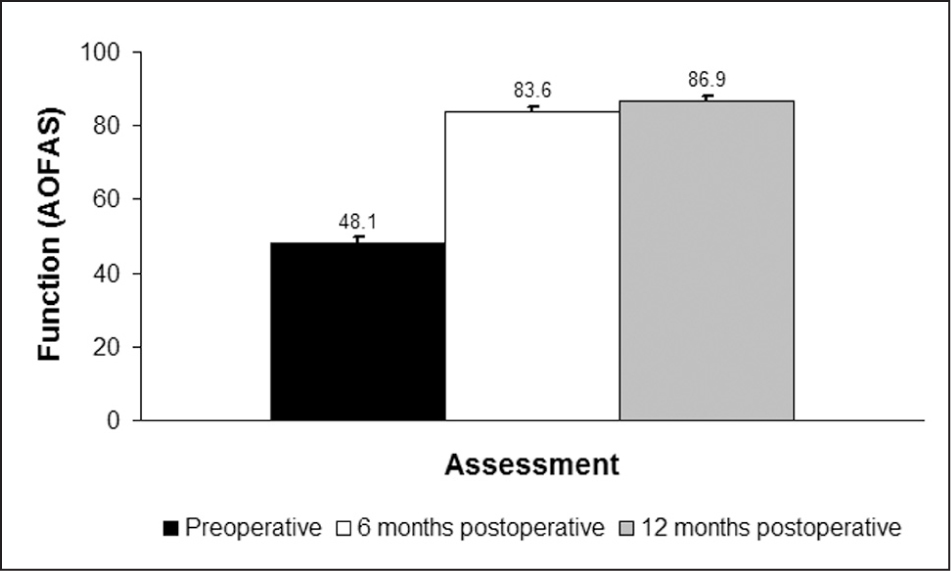 Graph showing American Orthopaedic Foot and Ankle Society (AOFAS) scale functional scores. Data are presented as mean±standard error.