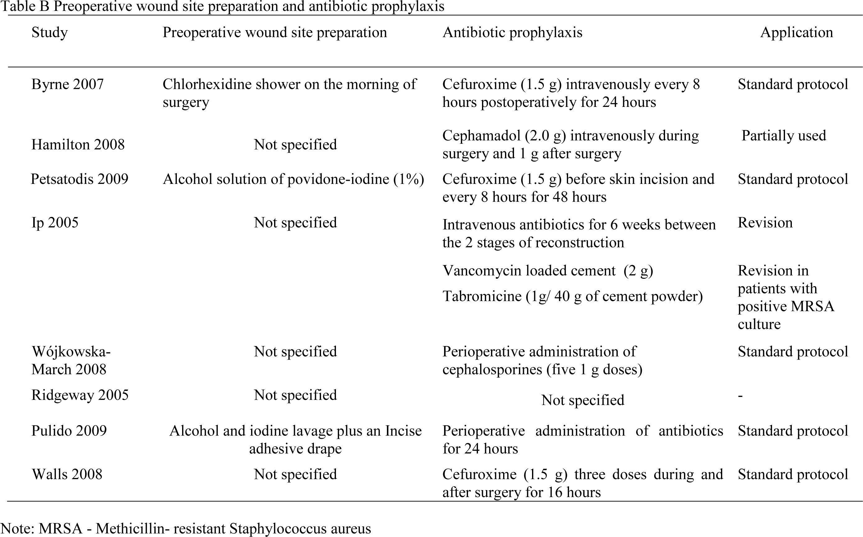 Preoperative wound site preparation and antibiotic prophylaxis