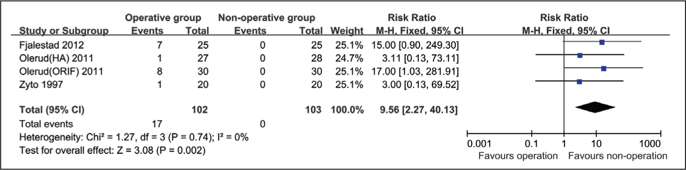 Forest plot for penetration of implant into joint rate between operative group and nonoperative group. Abbreviations: CI, confidence interval; HA, hemiarthroplasty; M-H, Mantel-Haenszel; NO, nonoperation; ORIF, open reduction and internal fixation.