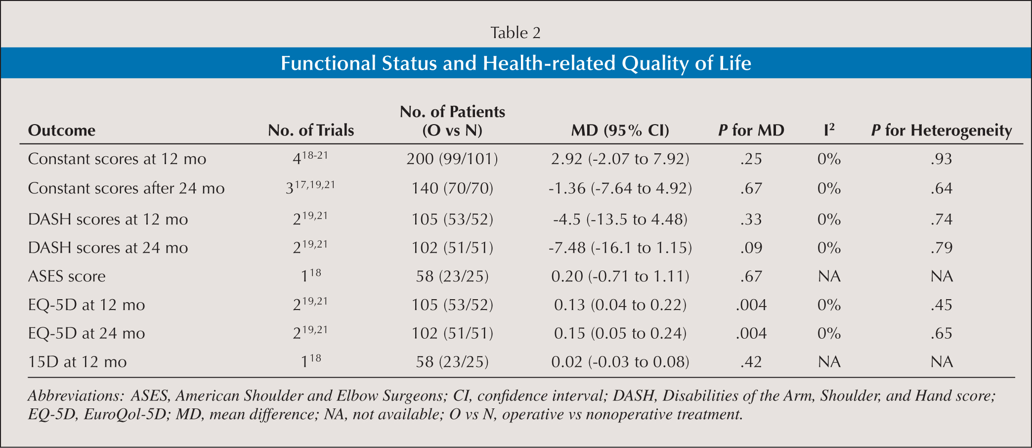 Functional Status and Health-related Quality of Life