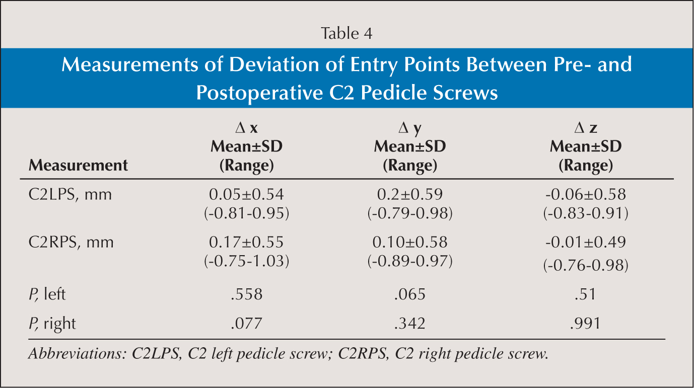 Measurements of Deviation of Entry Points Between Pre- and Postoperative C2 Pedicle Screws