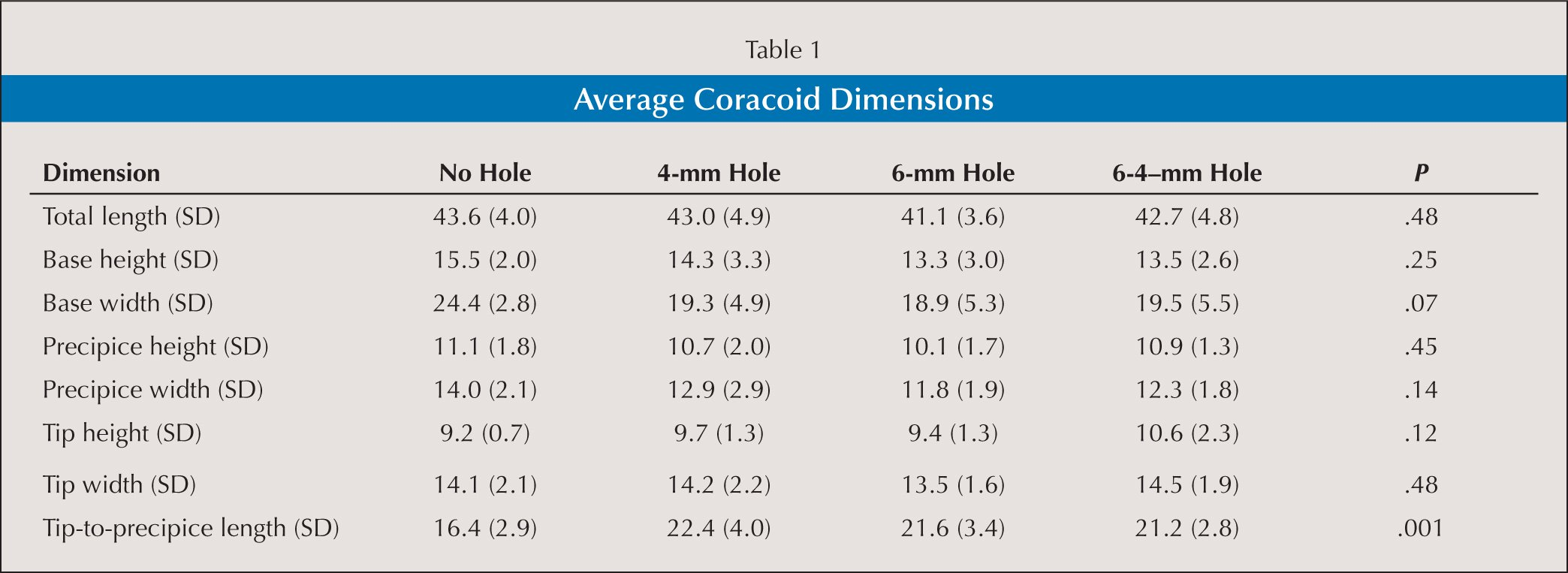 Coracoclavicular ligament reconstruction coracoid tunnel for Table 52 2014