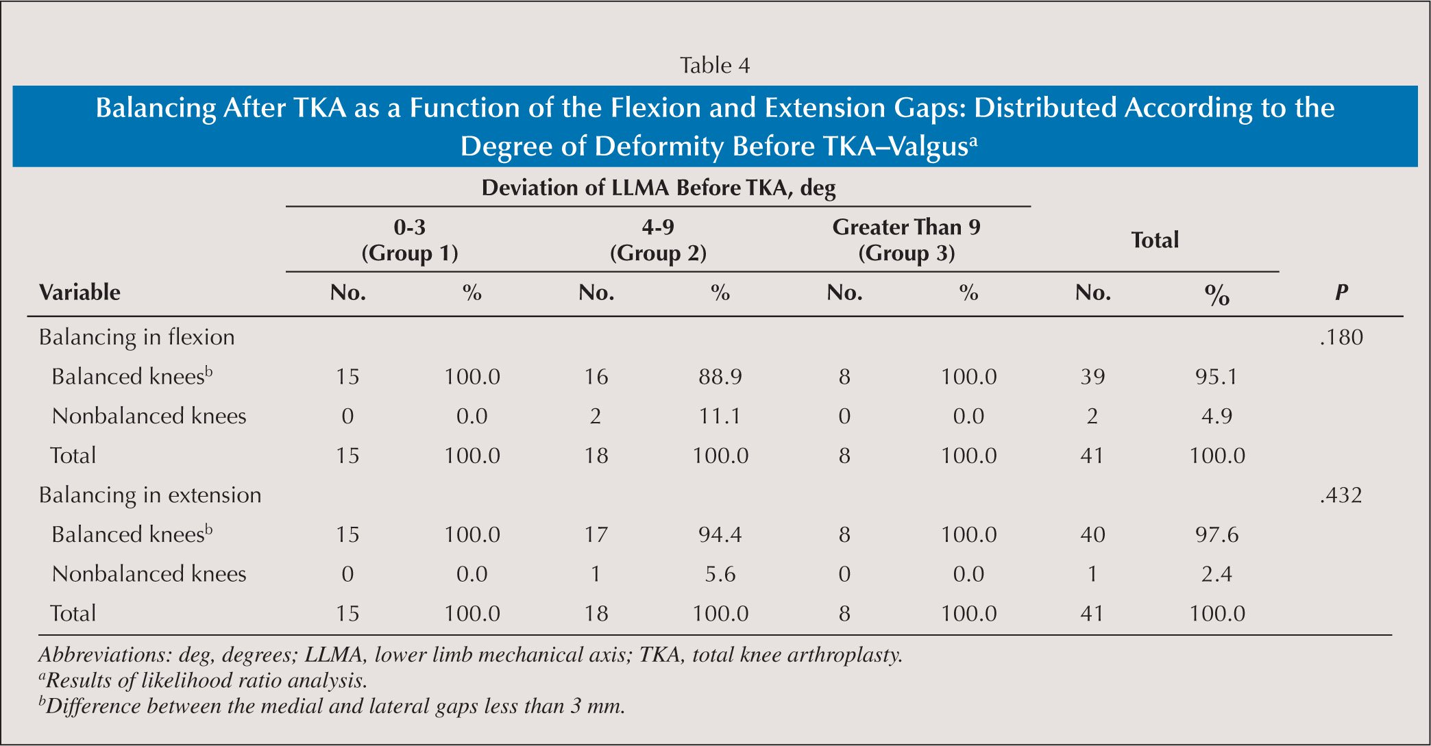 Balancing After TKA as a Function of the Flexion and Extension Gaps: Distributed According to the Degree of Deformity Before TKA–Valgusa