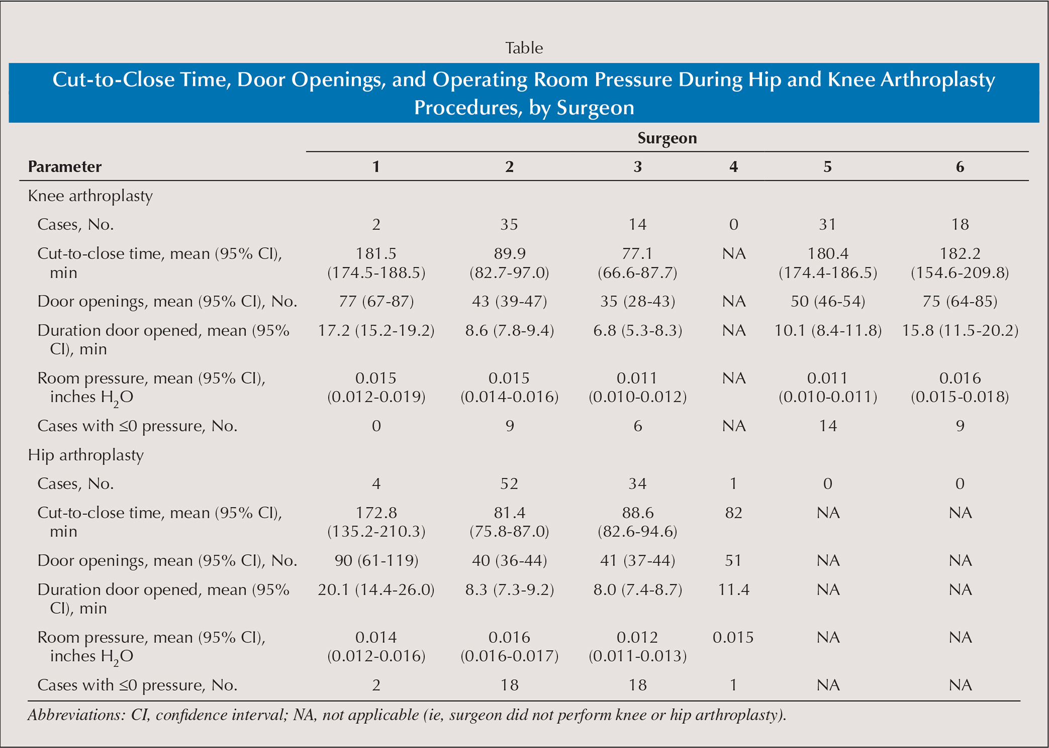 Cut-to-Close Time, Door Openings, and Operating Room Pressure During Hip and Knee Arthroplasty Procedures, by Surgeon
