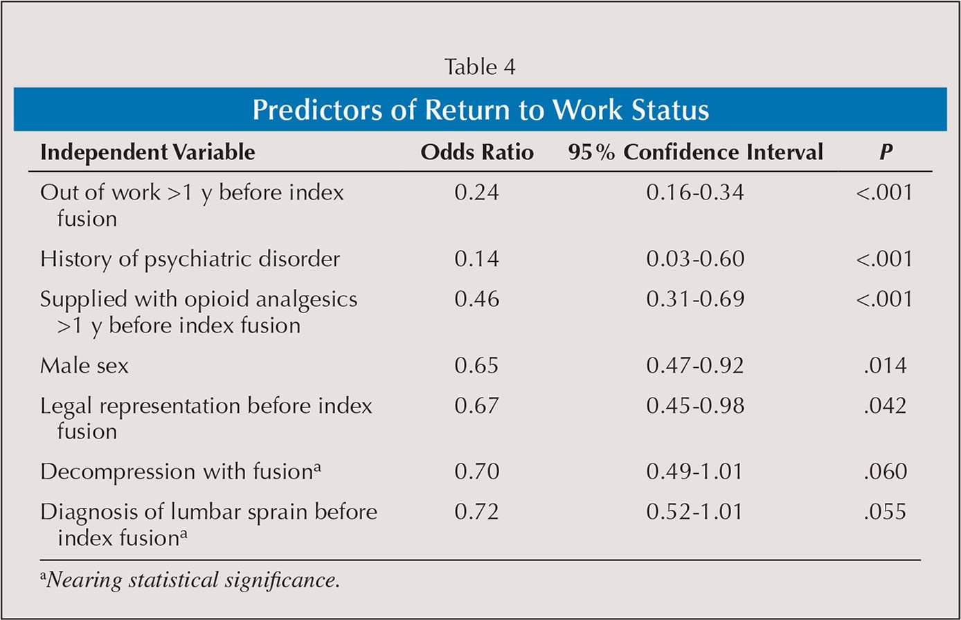 Predictors of Return to Work Status