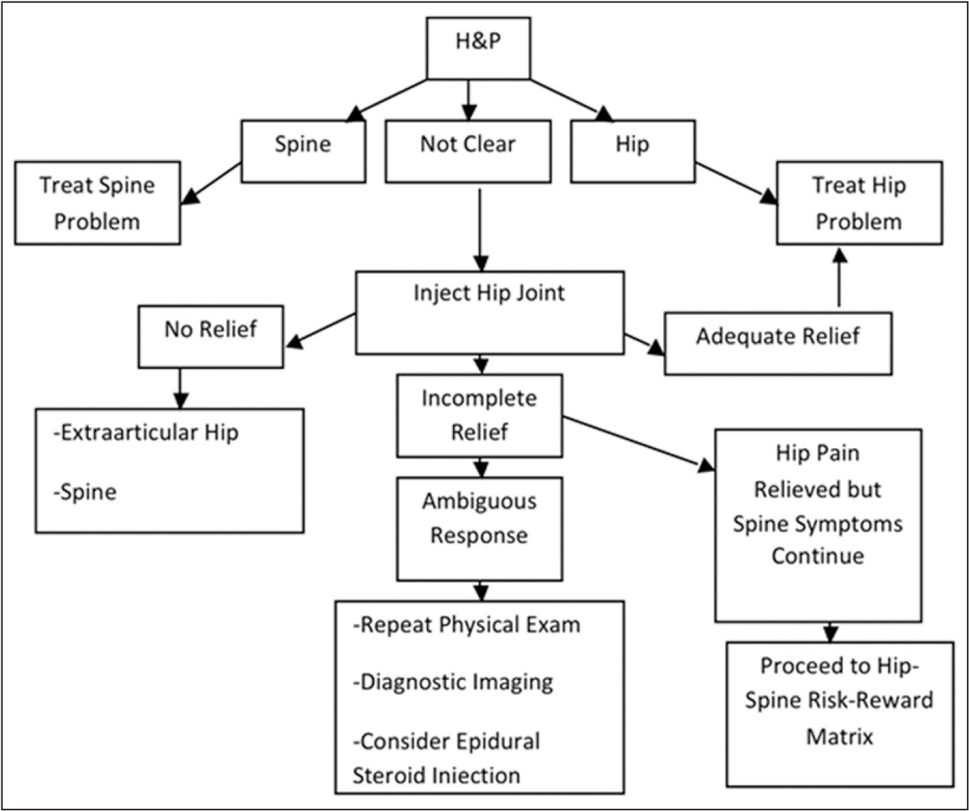 Hip-spine algorithm. Abbreviation: H&P, history and physical examination.