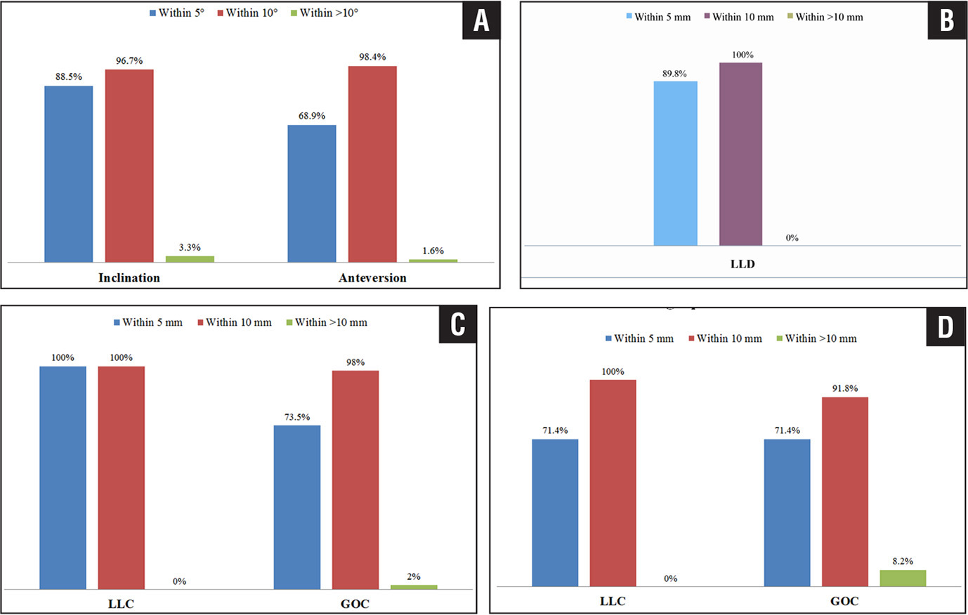 Comparison of robotic-measured inclination and anteversion angles with radiographic-measured angles (A). Leg-length discrepancy (LLD) on postoperative radiographs (B). Radiographic-measured leg-length change (LLC) and global offset change (GOC) (C). Comparison of robotic-measured leg-length change (LLC) and global offset change (GOC) with radiographic-measured distances (D).